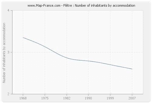 Flêtre : Number of inhabitants by accommodation