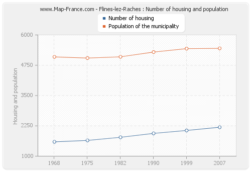 Flines-lez-Raches : Number of housing and population