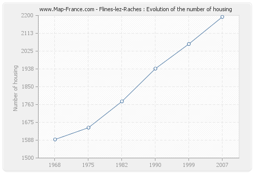 Flines-lez-Raches : Evolution of the number of housing