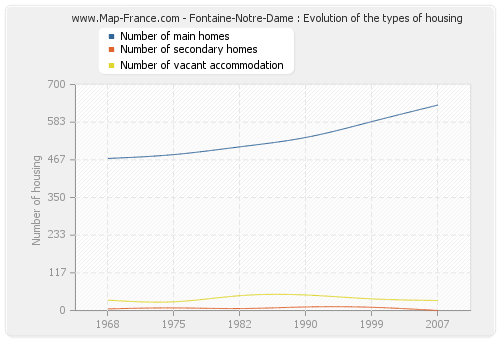 Fontaine-Notre-Dame : Evolution of the types of housing