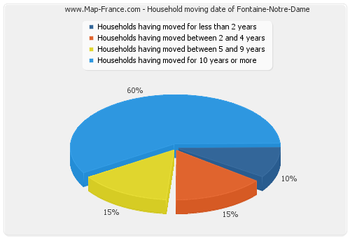 Household moving date of Fontaine-Notre-Dame