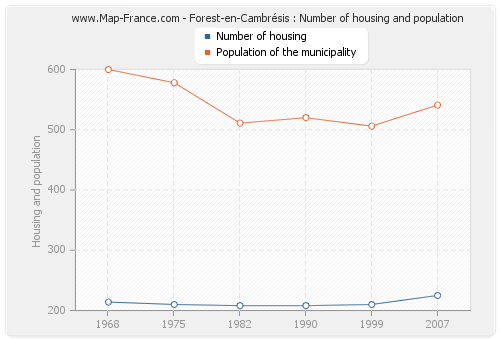 Forest-en-Cambrésis : Number of housing and population