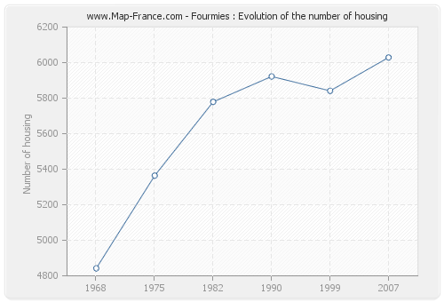 Fourmies : Evolution of the number of housing