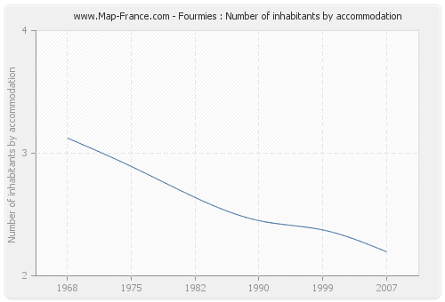 Fourmies : Number of inhabitants by accommodation