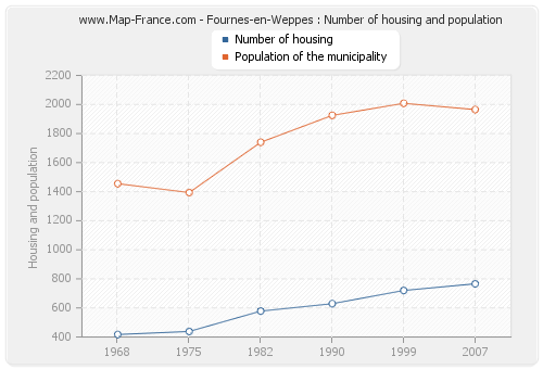 Fournes-en-Weppes : Number of housing and population