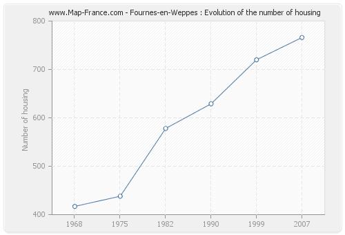 Fournes-en-Weppes : Evolution of the number of housing