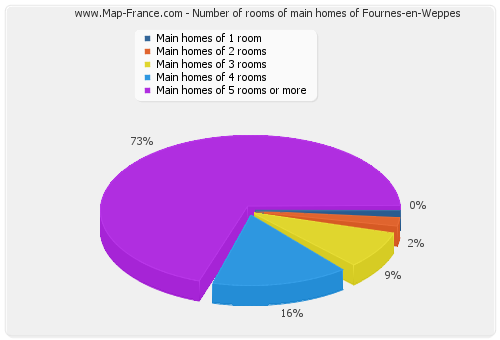Number of rooms of main homes of Fournes-en-Weppes