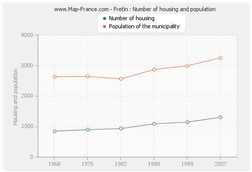 Fretin : Number of housing and population