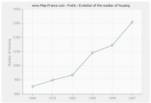 Fretin : Evolution of the number of housing