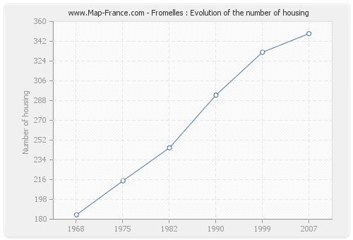 Fromelles : Evolution of the number of housing