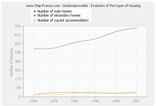 Godewaersvelde : Evolution of the types of housing