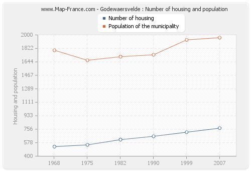 Godewaersvelde : Number of housing and population
