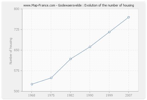 Godewaersvelde : Evolution of the number of housing