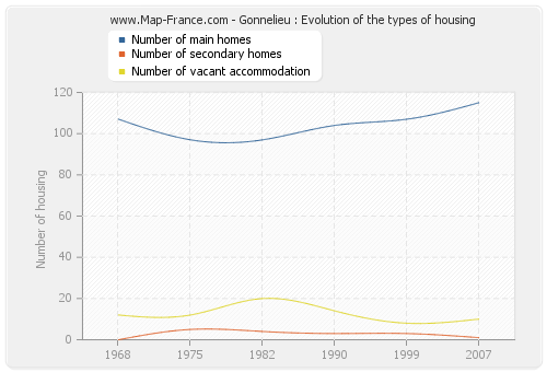 Gonnelieu : Evolution of the types of housing