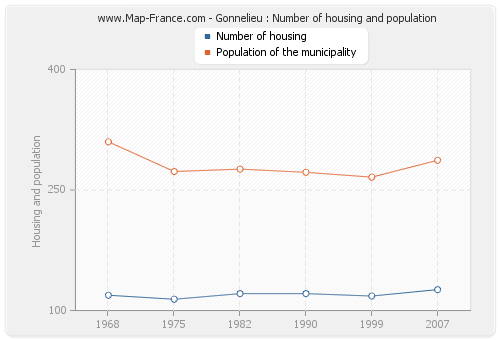 Gonnelieu : Number of housing and population