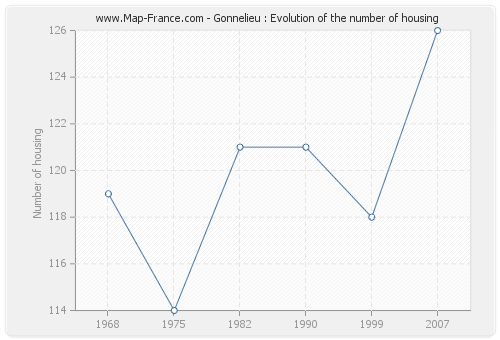 Gonnelieu : Evolution of the number of housing