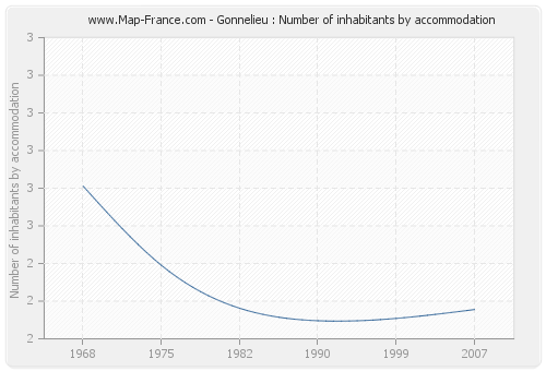 Gonnelieu : Number of inhabitants by accommodation