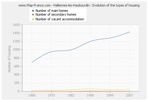 Hallennes-lez-Haubourdin : Evolution of the types of housing