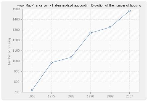 Hallennes-lez-Haubourdin : Evolution of the number of housing