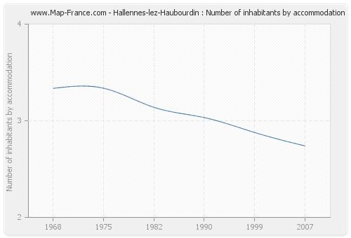 Hallennes-lez-Haubourdin : Number of inhabitants by accommodation