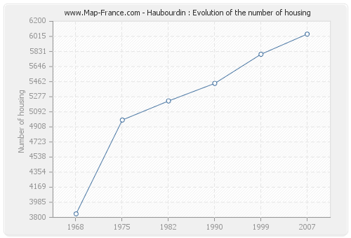 Haubourdin : Evolution of the number of housing