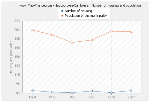 Haucourt-en-Cambrésis : Number of housing and population