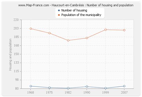 Haucourt-en-Cambrésis : Number of housing and population