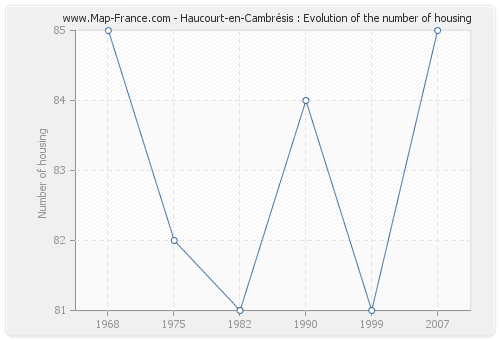 Haucourt-en-Cambrésis : Evolution of the number of housing