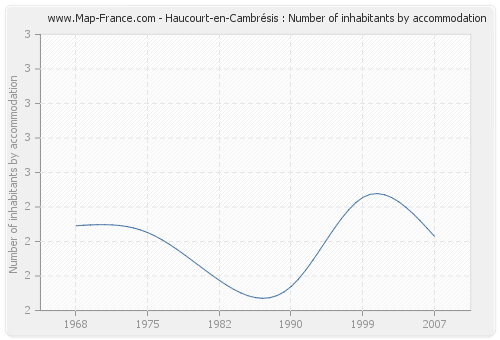 Haucourt-en-Cambrésis : Number of inhabitants by accommodation