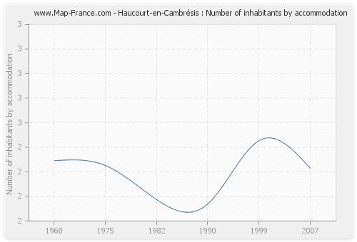 Haucourt-en-Cambrésis : Number of inhabitants by accommodation