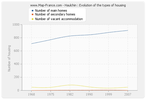 Haulchin : Evolution of the types of housing