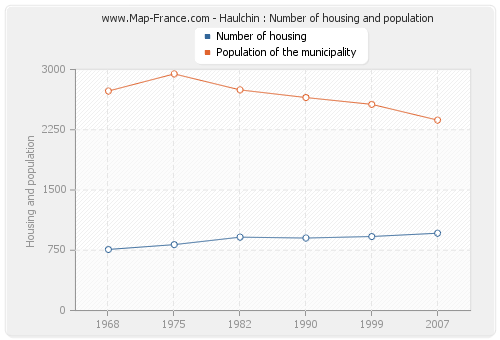 Haulchin : Number of housing and population