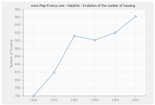 Haulchin : Evolution of the number of housing