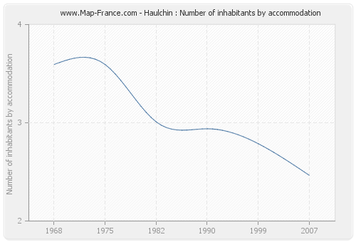 Haulchin : Number of inhabitants by accommodation