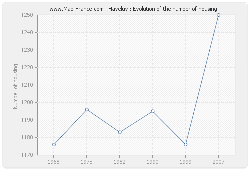 Haveluy : Evolution of the number of housing
