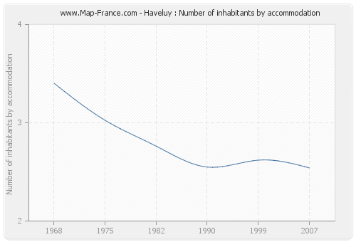 Haveluy : Number of inhabitants by accommodation