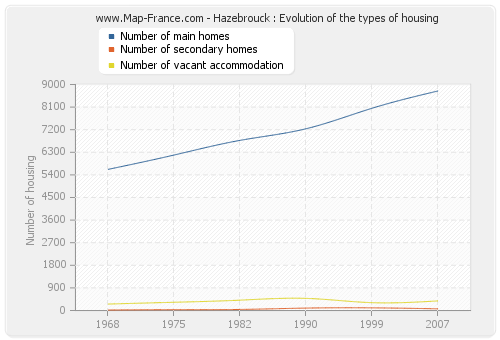 Hazebrouck : Evolution of the types of housing