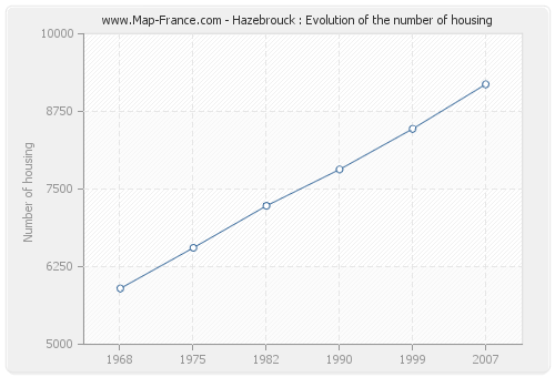 Hazebrouck : Evolution of the number of housing