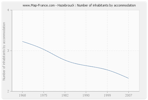 Hazebrouck : Number of inhabitants by accommodation