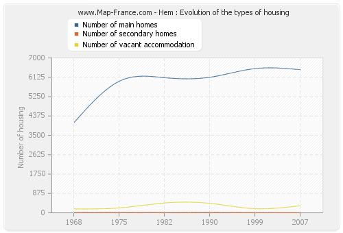 Hem : Evolution of the types of housing
