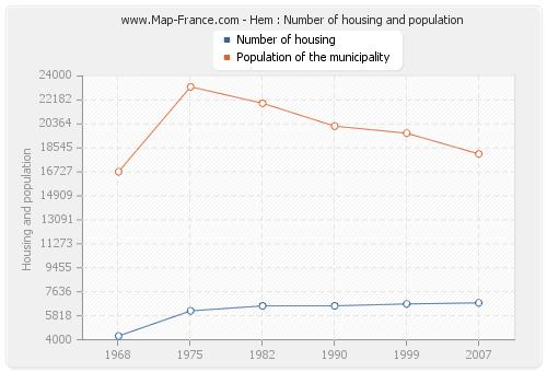 Hem : Number of housing and population