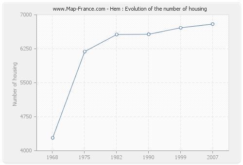 Hem : Evolution of the number of housing