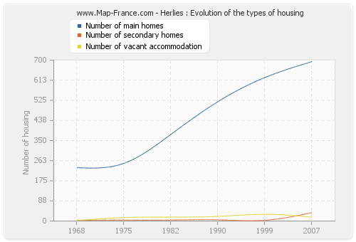 Herlies : Evolution of the types of housing