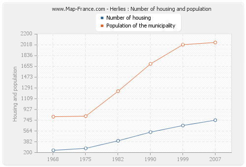 Herlies : Number of housing and population