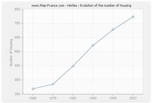 Herlies : Evolution of the number of housing