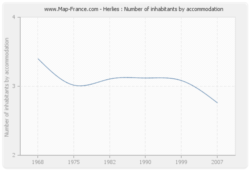 Herlies : Number of inhabitants by accommodation