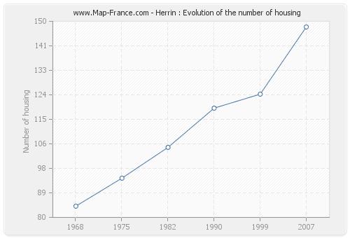 Herrin : Evolution of the number of housing