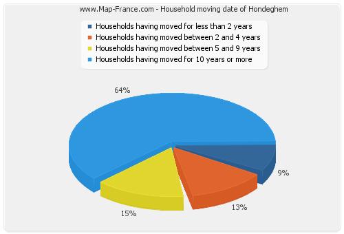 Household moving date of Hondeghem