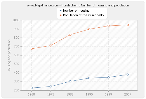 Hondeghem : Number of housing and population