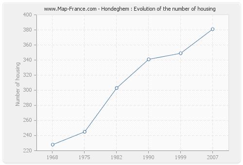 Hondeghem : Evolution of the number of housing